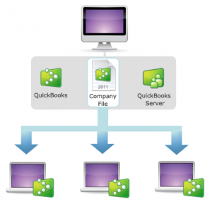 Quickbooks Multi-User Access